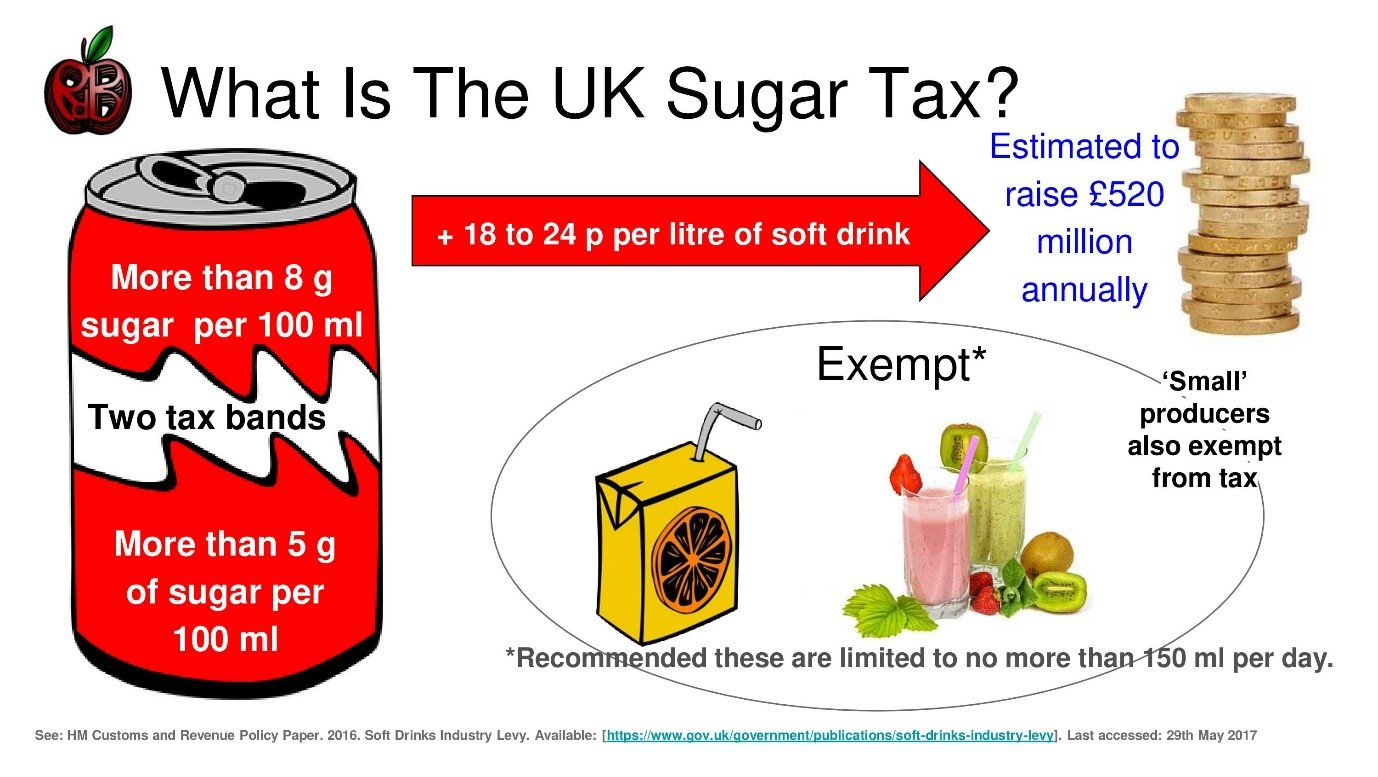 tax soft sugar drink drinks sugary infographic levy health industry brits doing ac much otago